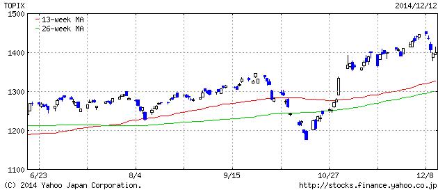 2014-12-12 topix