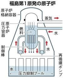 $タンポポライオンのブログ-福島原発 構造