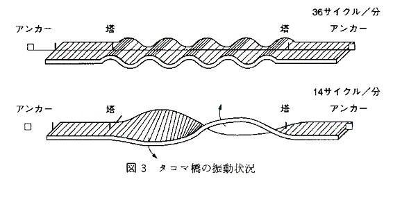 2014-10-29タコマ橋の振動状況