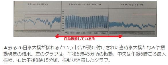 2014-11-10李舜臣大橋の振動グラフ