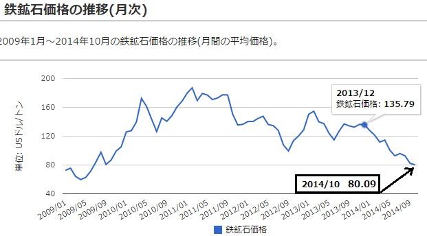 2014-11-11鉄鉱石価格推移