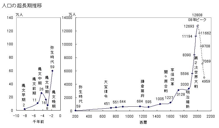 2014-11-24日本の人口超長期推移