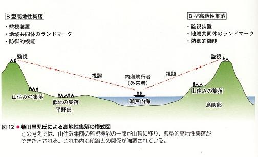 2014-11-24高地性集落の模式図
