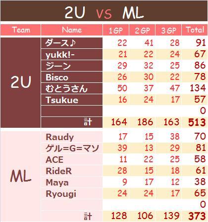 2U vs ML