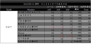 OMT 内戦02