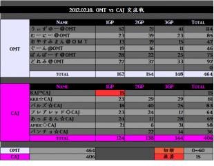 2012.02.18. OMT vs CAJ