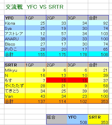 YFC vs SRTR
