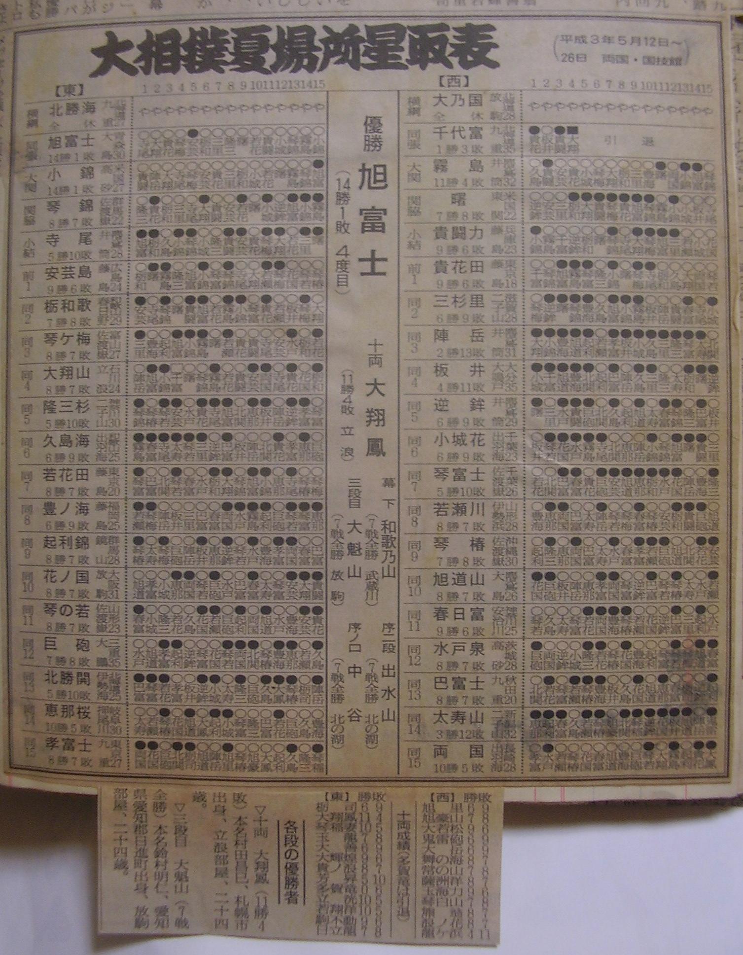 相撲7-1