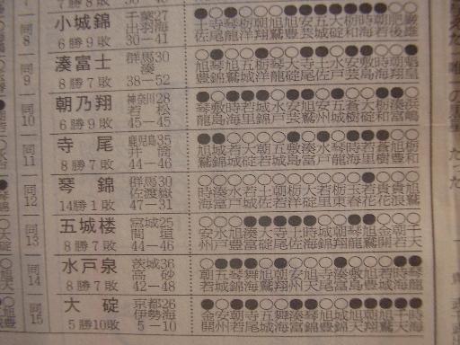 相撲14-5