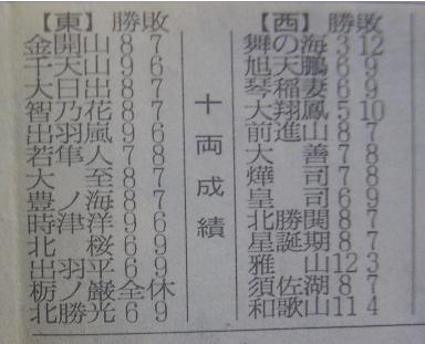 相撲14-4