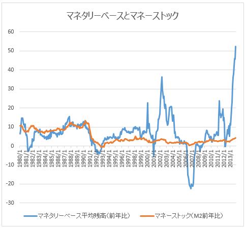 マネタリーベースとマネーストックのグラフ