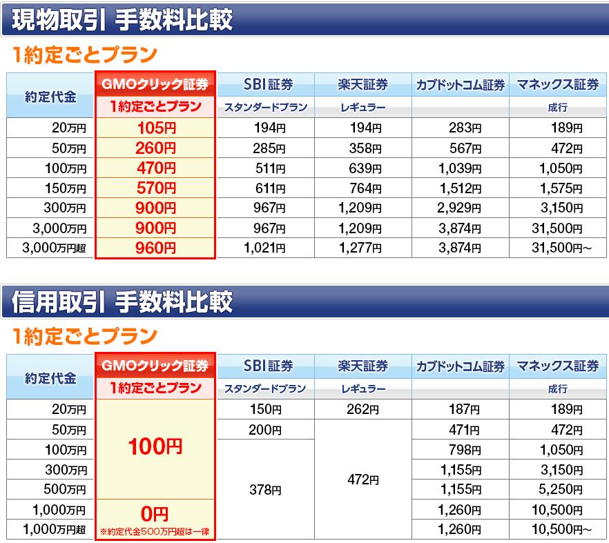 ネット証券の売買手数料の比較
