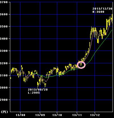 フロンティア株式(円建て)の2013年チャート