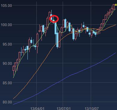ドル円の2013年チャート