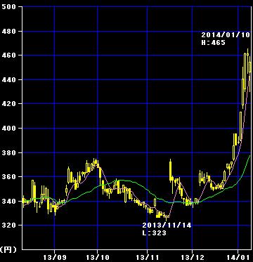 インデックスのコバンザメ投資 (3)