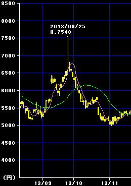 インデックスのコバンザメ投資 (1)
