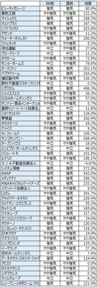 IPO初値予想の履歴20140117