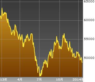 ブラジル ボベスパ指数のチャート