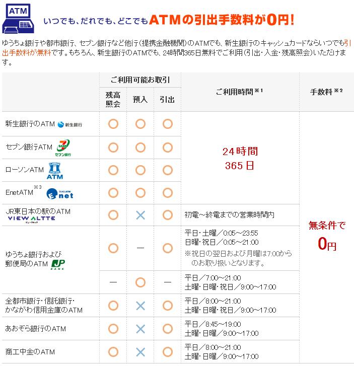 新生銀行のATM手数料は無料