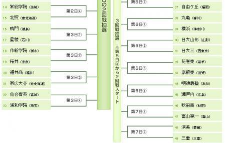 絵日記8・5高校組合せ2