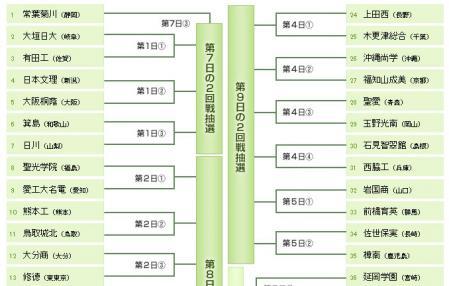 絵日記8・5高校組合せ1