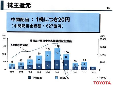 2012年3月期 中間決算株配当