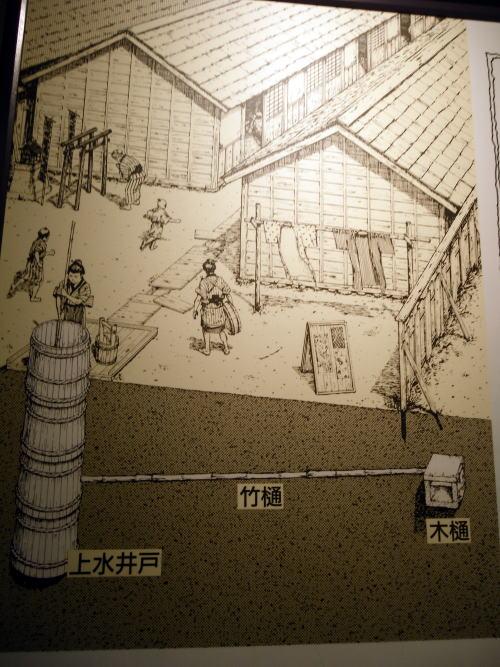 水道歴史館 上水井戸の図