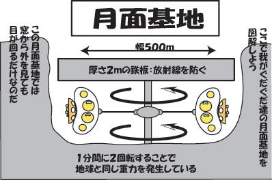 月面基地(重力を得る方法)