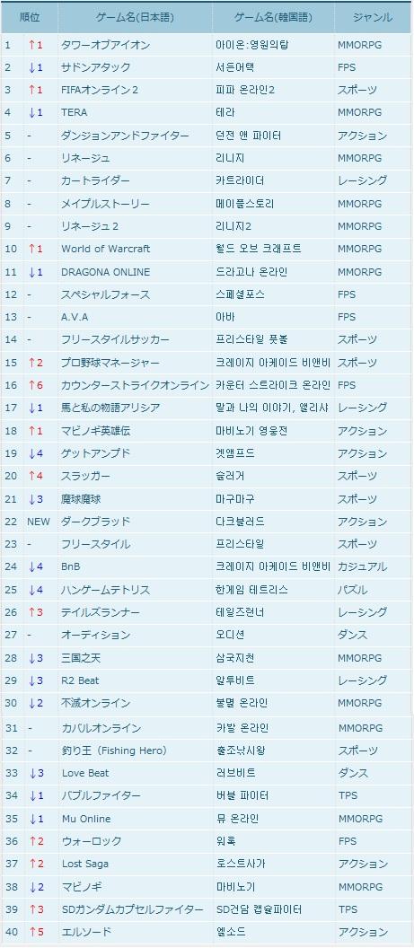 【韓国オンラインゲームランキング】4月2週目韓国オンラインゲームランキング