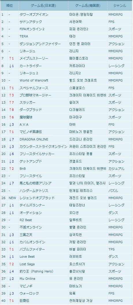 【韓国オンラインゲームランキング】4月3週目韓国オンラインゲームランキング