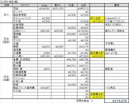 2月家計簿