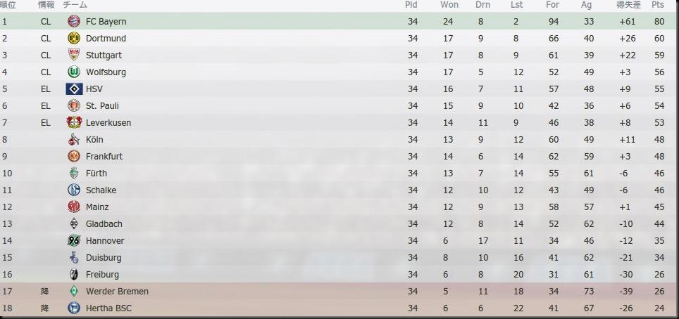 Tor Bundesliga 2023-2024