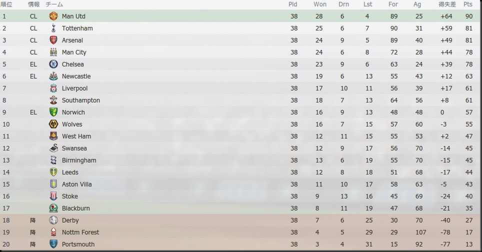 Tor Premier League 2023-2024