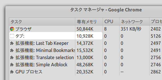 Empty New Tab Page Chrome 新しいタブ 空白 メモリ節約