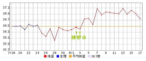 期 基礎 平均 高温 体温