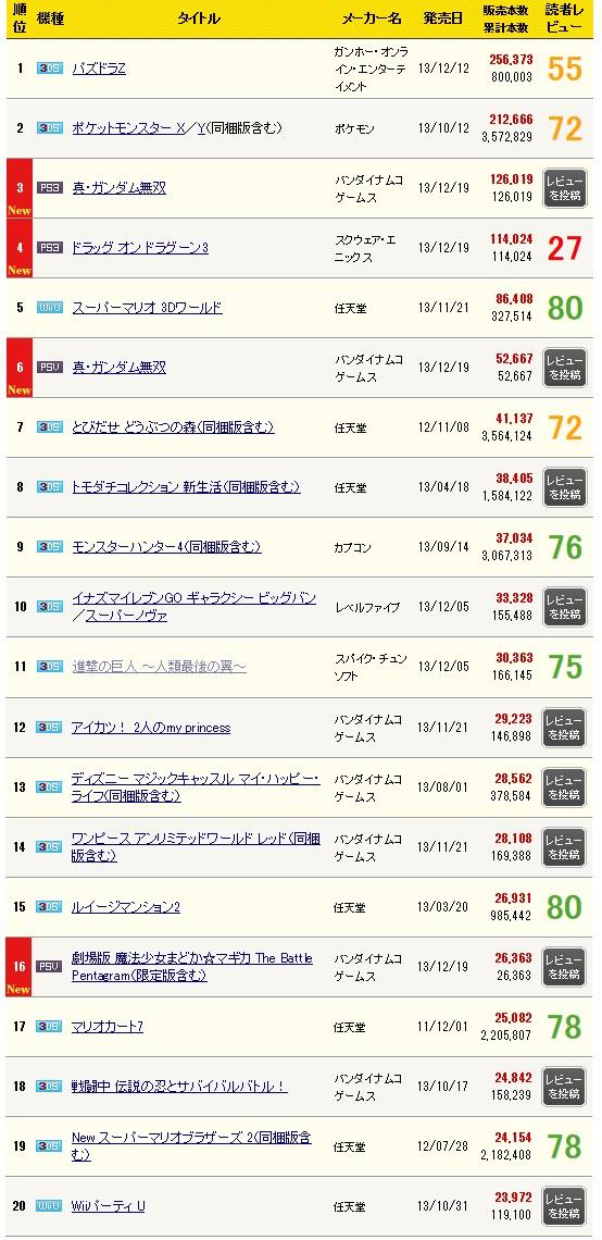 PSVita「魔法少女まどか☆マギカ The Battle Pentagram」初動は2.6万本!
