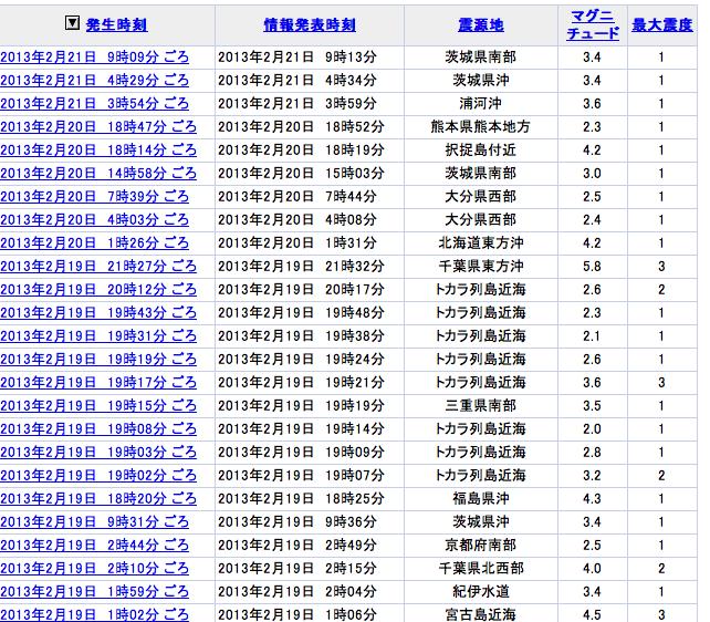 地震2013/2/21