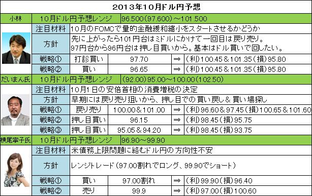 201309ドル円予想
