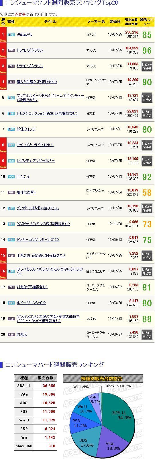 「逆転裁判5」25万本,「ドラゴンズクラウン」合計17万5000本,「魔女と百騎兵」4万9000本など,新作多数の「ゲームソフト週間販売ランキング+」 - 4Gamer