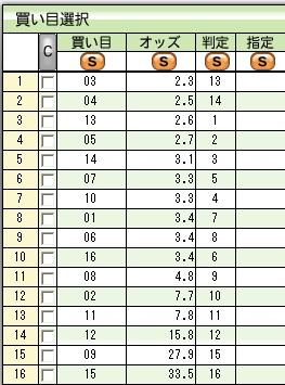 第18回 シルクロードステークス 複勝
