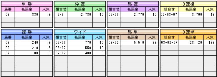 きさらぎ賞2