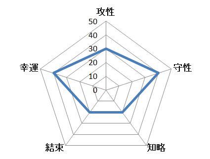 神祇省チャート