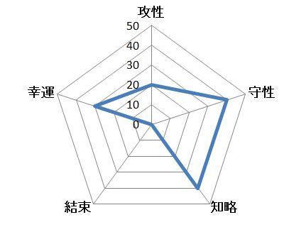 べんぼうチャート