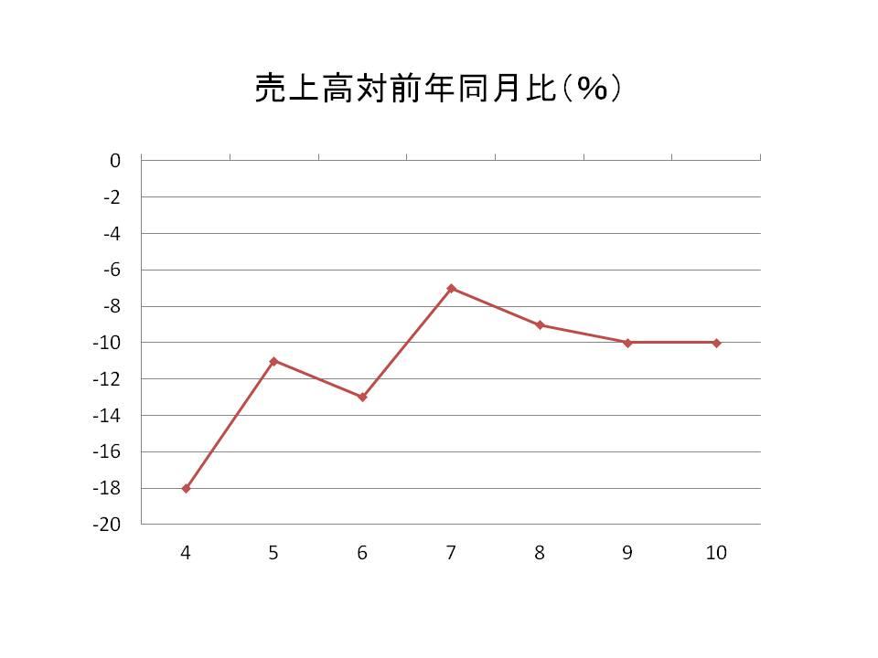 売上高対前年同月比(%)