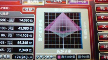 四神グラフ