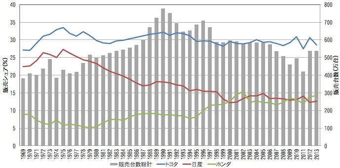 国内自動車販売台数と販売シェアの推移