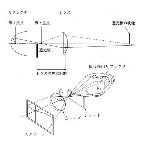 プロジェクターヘッドランプの原理