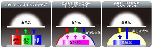 白色LEDの発光方式