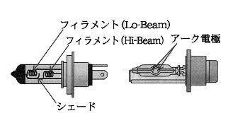 ハロゲン電球とHID電球