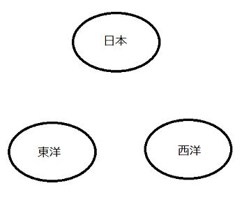日本東洋西洋